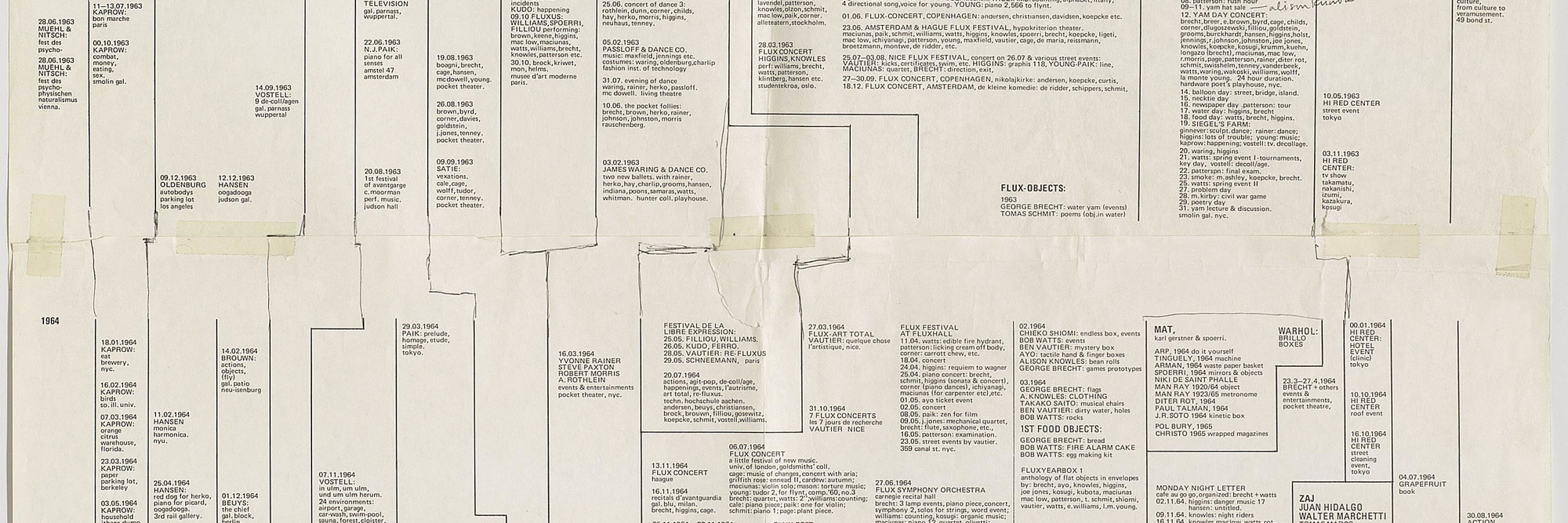 George Maciunas. Diagram of Historical Development of Fluxus and Other 4 Dimentional, Aural, Optic, Olfactory, Epithelial and Tactile Art Forms, annotated by Alison Knowles. 1973. Offset lithograph, 67 15/16 × 23 1/16″ (172.5 × 58.5 cm). Designer: George Maciunas. Publisher: Fluxus. The Gilbert and Lila Silverman Fluxus Collection Gift