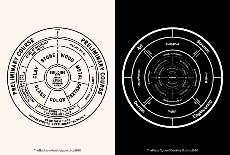 Neri Oxman's Krebs Cycle of Creativity III, 2016 (right) set side by side Walter Gropius' Bauhaus Curriculum,1922. Graphics: FAY Design. Image courtesy of Neri Oxman.