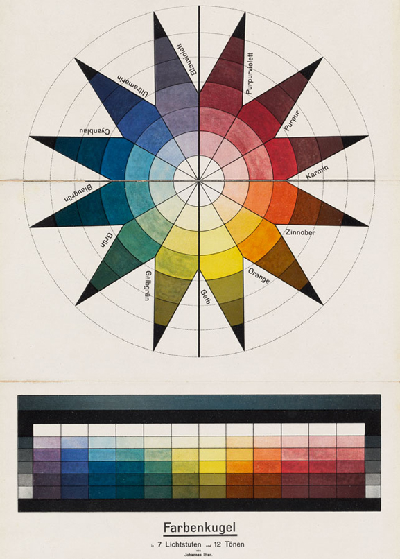 Johannes Itten. Color Sphere in 7 Light Values and 12 Tones (Farbenkugel in 7 Lichtstufen und 12 Tönen). 1921. Lithograph