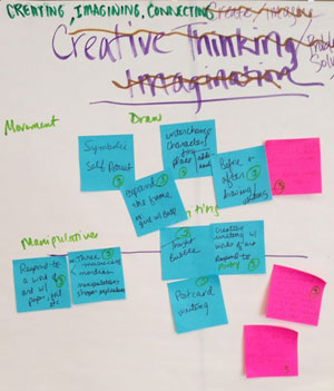 Detail of the many Post-its sacrificed to our brainstorming process. Photo: Jessica Baldenhofer