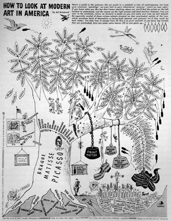 Tree diagram of modern art in America