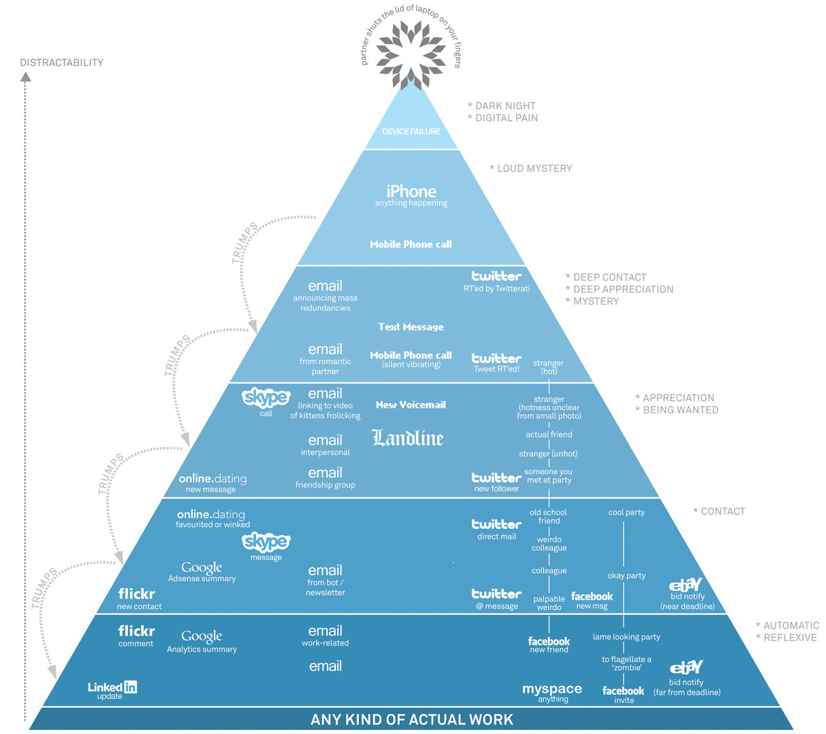 pyramid of digital distractions - david mccandless