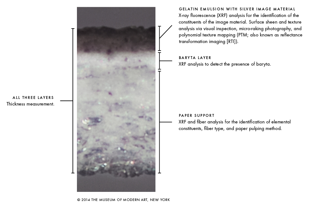 Research paper gelatin
