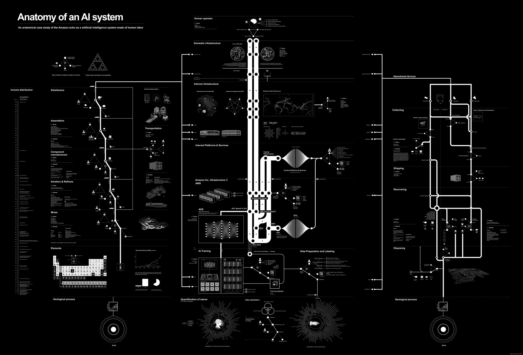 Kate Crawford, Vladan Joler. Anatomy of an AI System. 2018