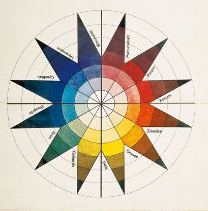 Johannes Ittens. Star-chart-color-wheel.