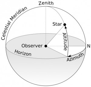 "A schematic diagram of the terms ""Azimuth"" and ""Altitude"" as they relate to the viewing of celestial objects. Image by TWCarlson."