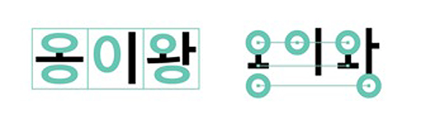 Illustration 7. Completed System (Square Syllabic Module, and Doobeolsik) versus Combining System (Out-of-Square Module and Sebeolsik)