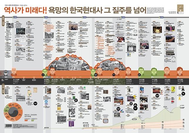Korean Modern history - 203 infographics
